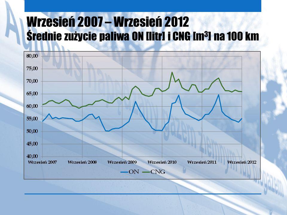 Wrzesień 2007 – Wrzesień 2012 Średnie zużycie paliwa ON [litr] i CNG [m3] na 100 km